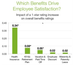 Core Benefits Drive Satisfaction More Than Niche Offerings