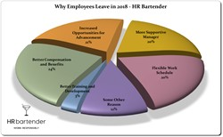 Why Employees Leave Companies in 2018