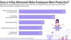 The Pros and Cons of a 4-Day Workweek